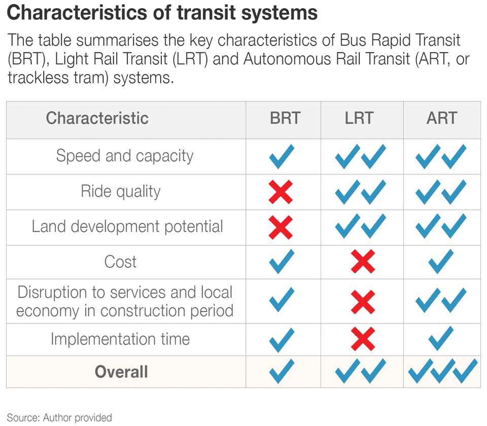 trackless trams
