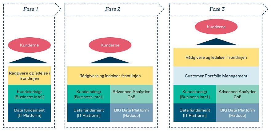 Figur 1: Tre faser af værdiskabelse gennem Advanced Data Analytics. Source: Danske Bank