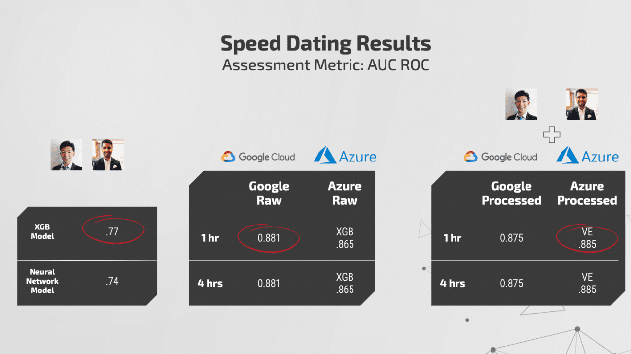 dating results2
