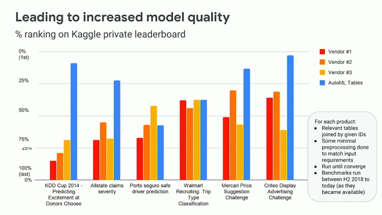 Source: Tackling High-Value Business Problems Using AutoML on Structured Data (Cloud Next '19)