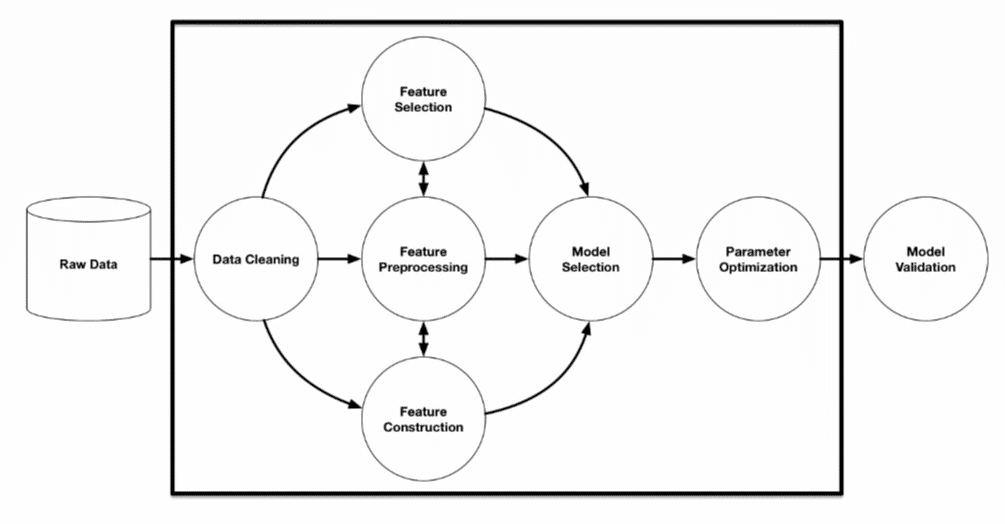 """source: R. Olson et. al. (2016) """"Evaluation of a Tree-based Pipeline Optimization Tool for Automating Data Science."""""""