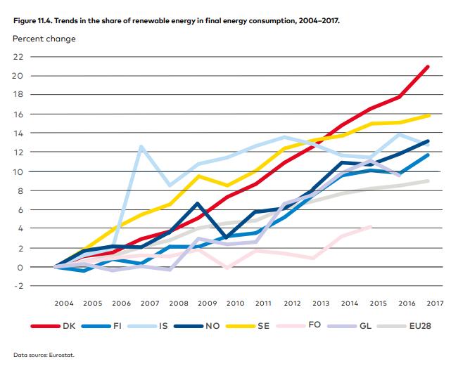 Nordisk ministerråd, andel af VE i forbruget
