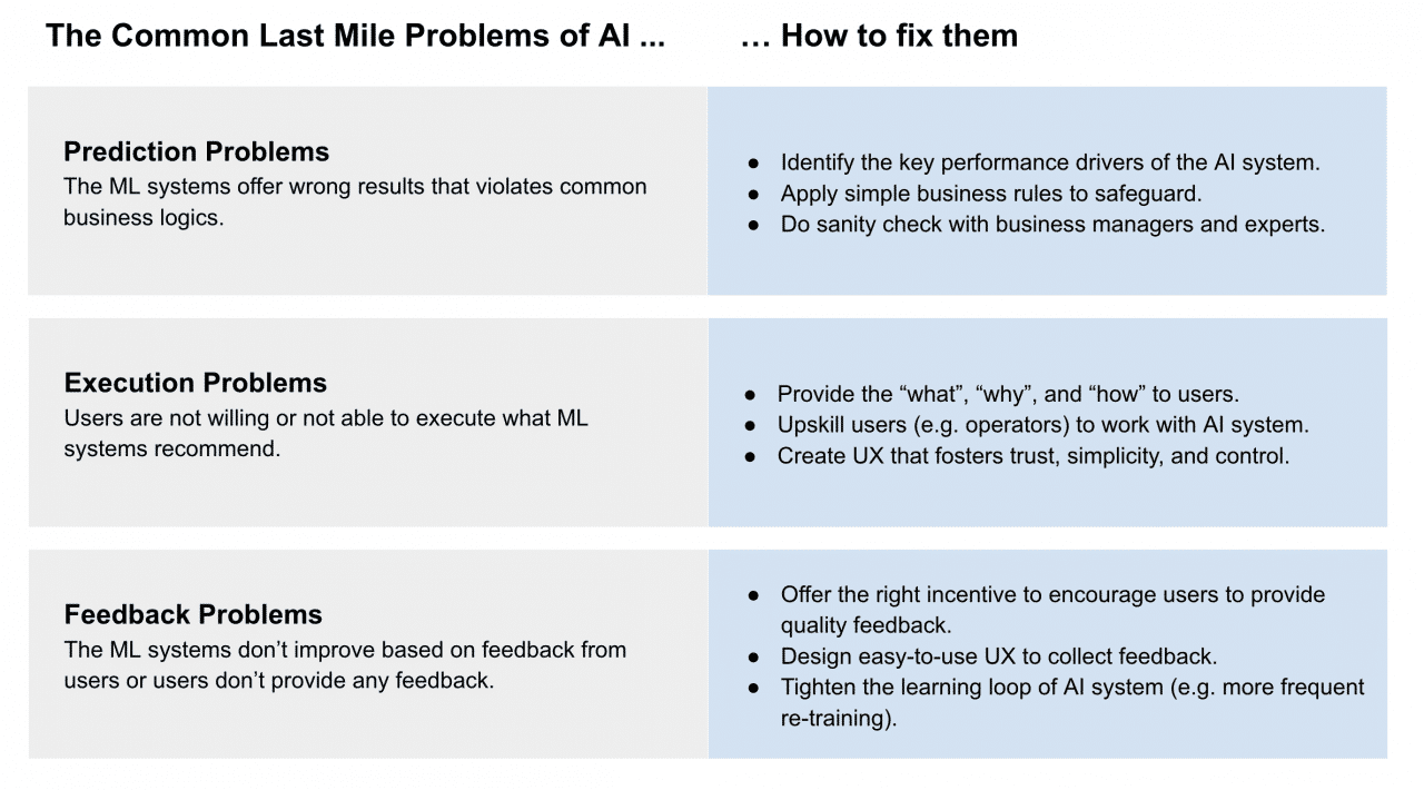 Author's Analysis, The Last Mile Problems of AI