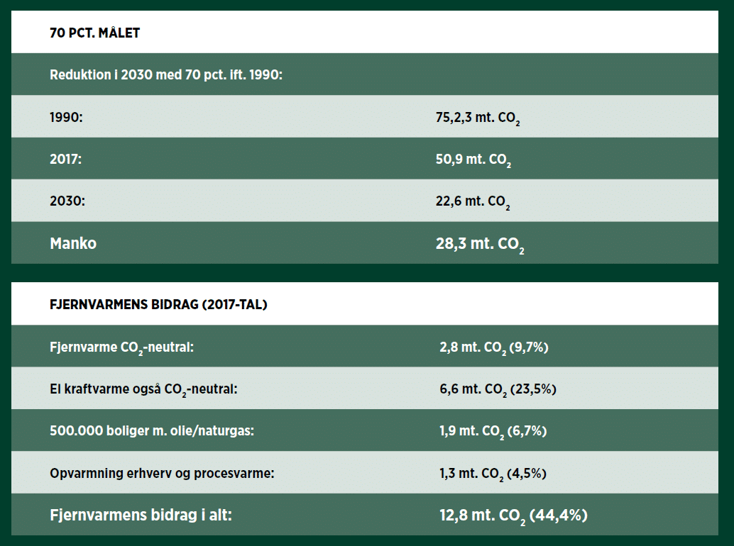 CO2-neutral fjernvarme