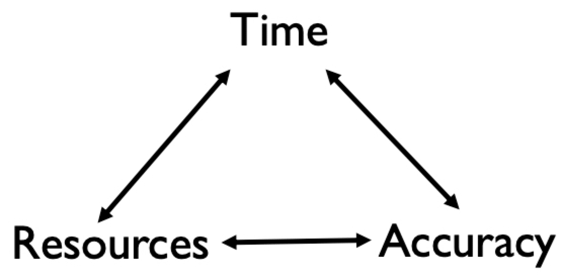 The constraints triangle