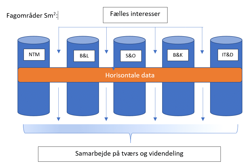 Horisontale data øger samarbejde og vidensdeling i Syddjurs Kommune
