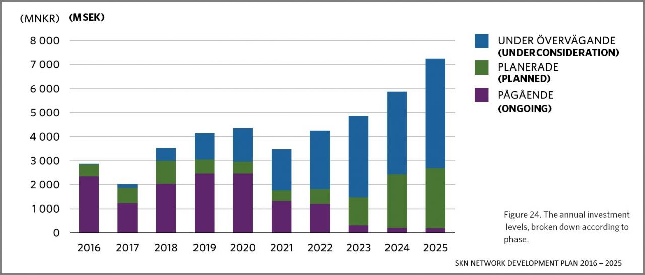 Figur 10 - Svenska Kraftnät: Investeringer 2016-2025