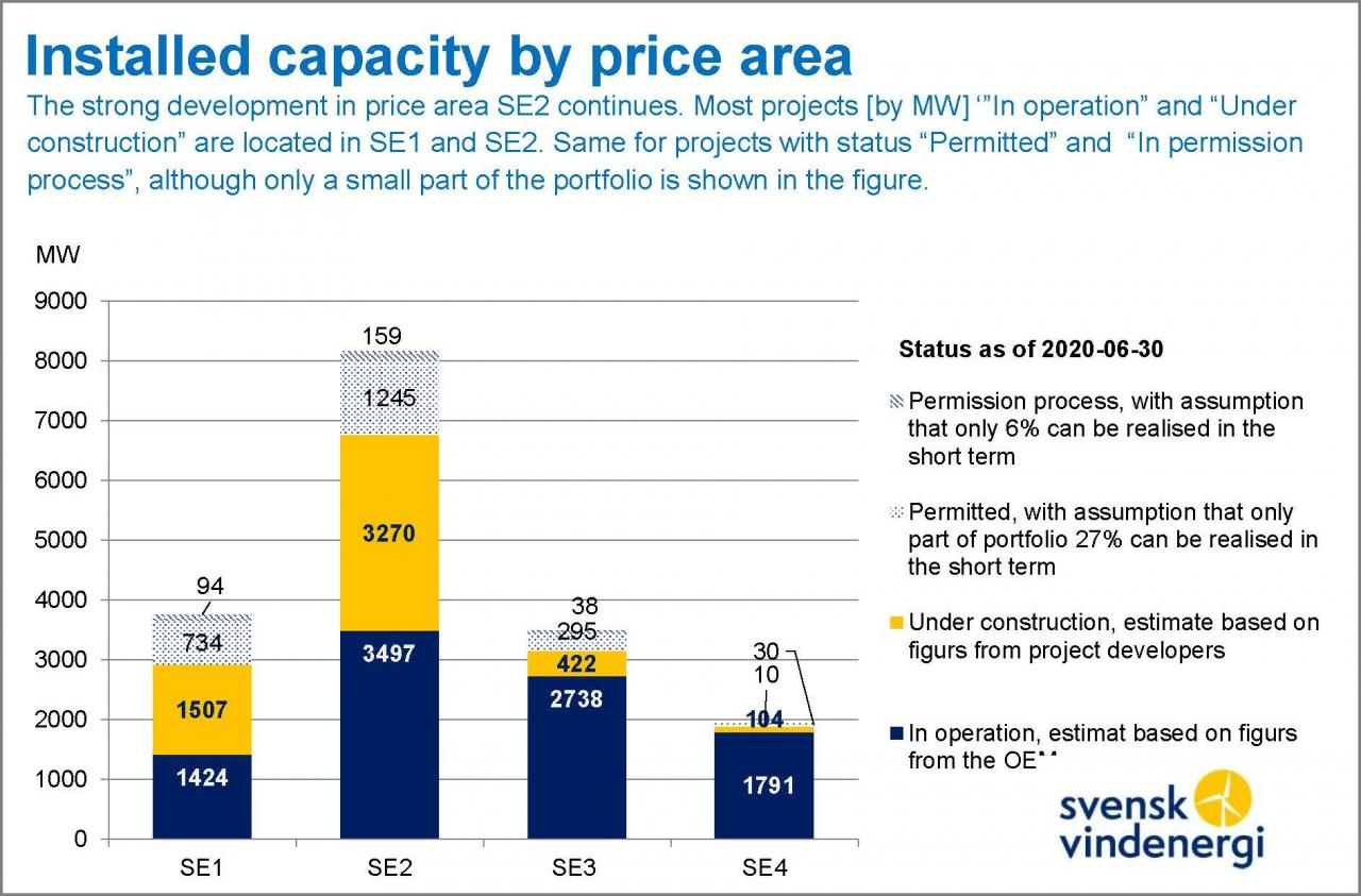 Fig. 2 – Concentration of Swedish wind power in price area 2