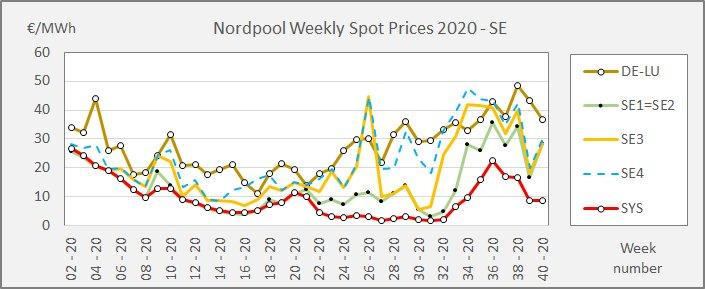 Fig. 3 - Weekly Swedish spot prices in the summer gap between low Nordpool system prices and high German spot prices