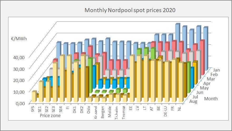 Figur 8 - De norske prisområder (i midten) gik deres egne veje i 2020.