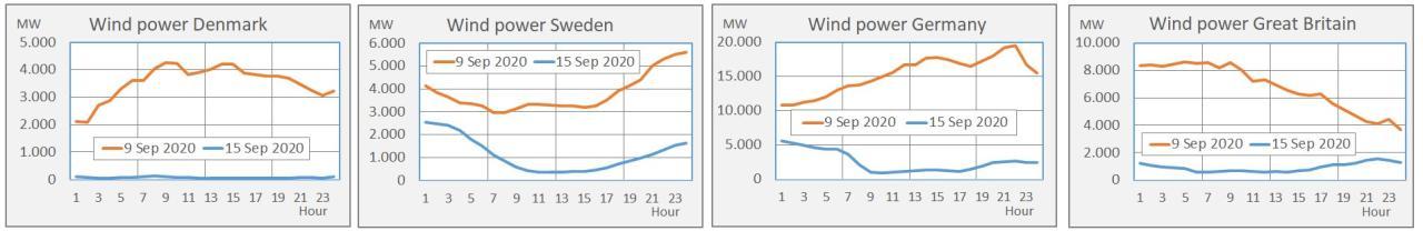 Figur 9 - Vindkraft produktion den 9. og 15. september for Danmark, Sverige, Tyskland og Storbritannien (UTV tider)