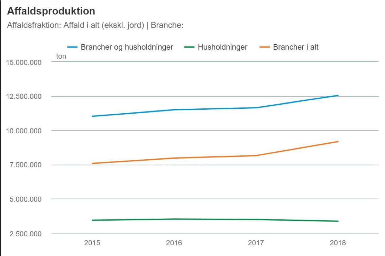 Graf: I Danmark er de totale affaldsmængder steget de seneste år. Kilde: Danmarks Statistik