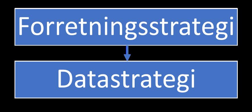 Illustration, der viser, at datastrategien bør være underlagt forretningsstrategien.