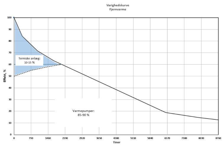 Varmepumpers dækningsgrad i graf