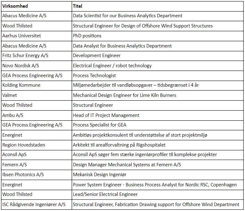Top 20 job på Jobfinder 2020