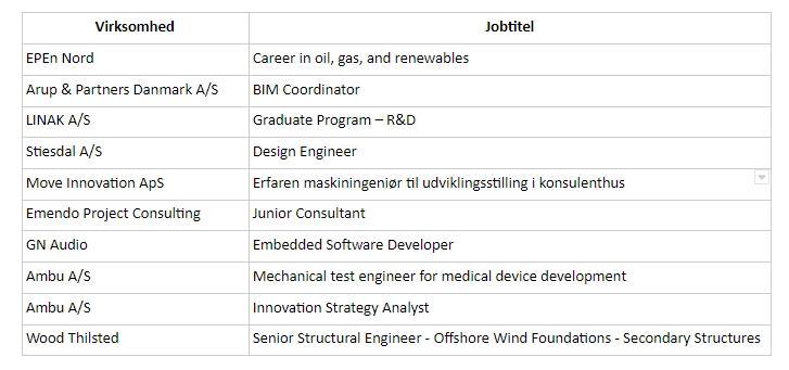 Top ti job februar 2021