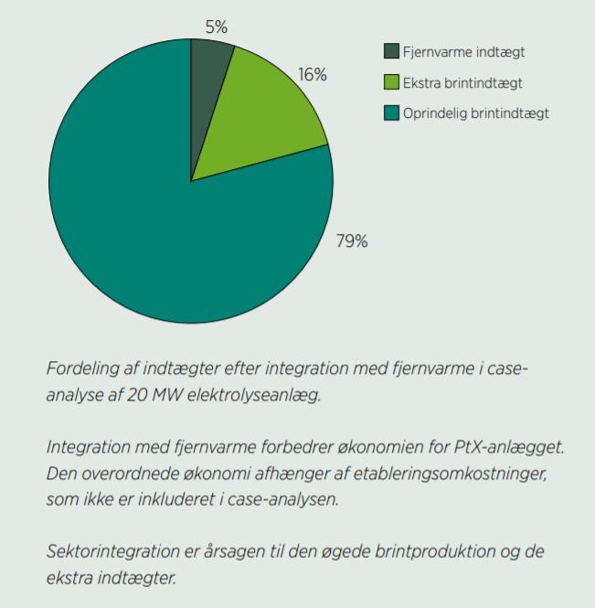 Sektorintegration