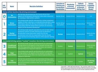 SAE's seks automatiseringsniveauer går fra 0 til 5