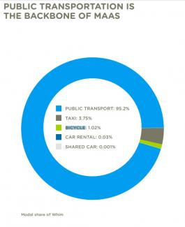 Bilrejser udgør forsvindende lille andel af alle Whim-rejser.