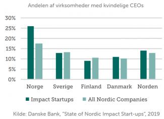 Danske bank andel af virksomheder med kvindelige CEO's