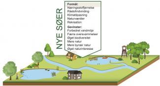 Figur 1: søer